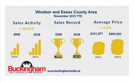 Windsor Real Estate Market Reaches Record High